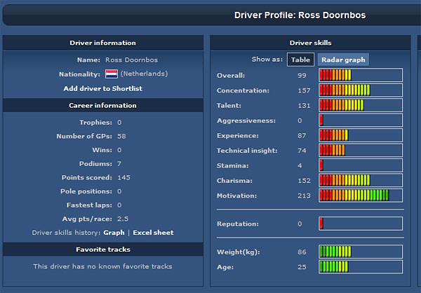 Season 27, Race 4: Anderstorp GP (Sweden) Driver1